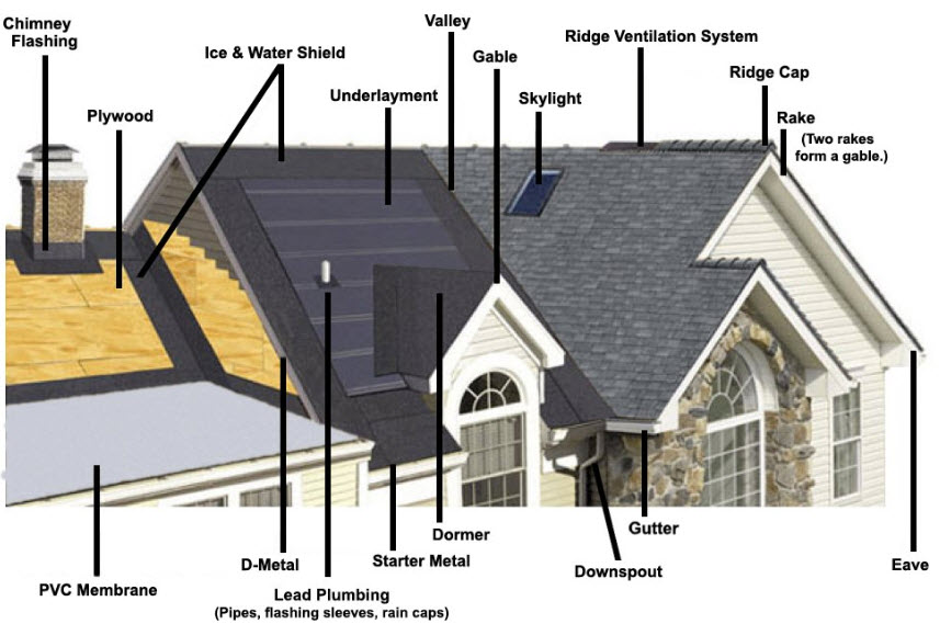 Colorado Springs Roofing Contractors